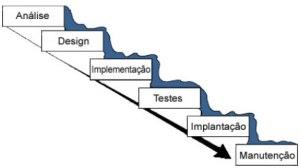 Fases do ciclo de desenvolvimento em cscata