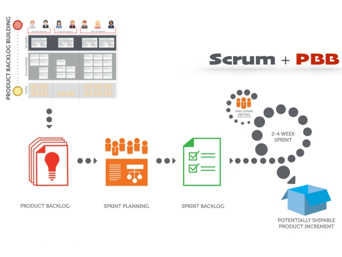 Product Backlog Building [RESUMO].005