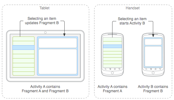 Exemplo da utilização de Fragments