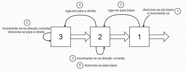 Colaboração entre os objetos no jogo da cobrinha
