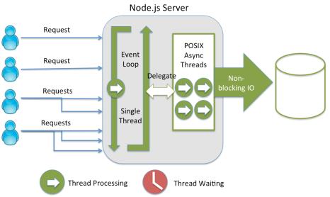 funcinoamento_node
