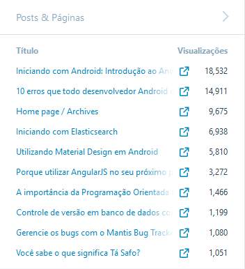 Os 10 post e páginas mais visualizadas.
